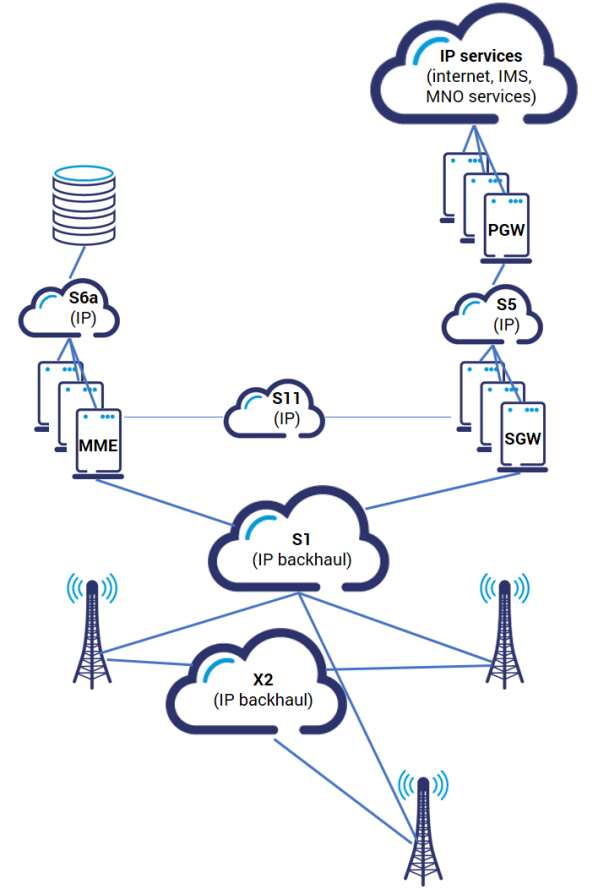 Mobile network architecture - 4G design issues