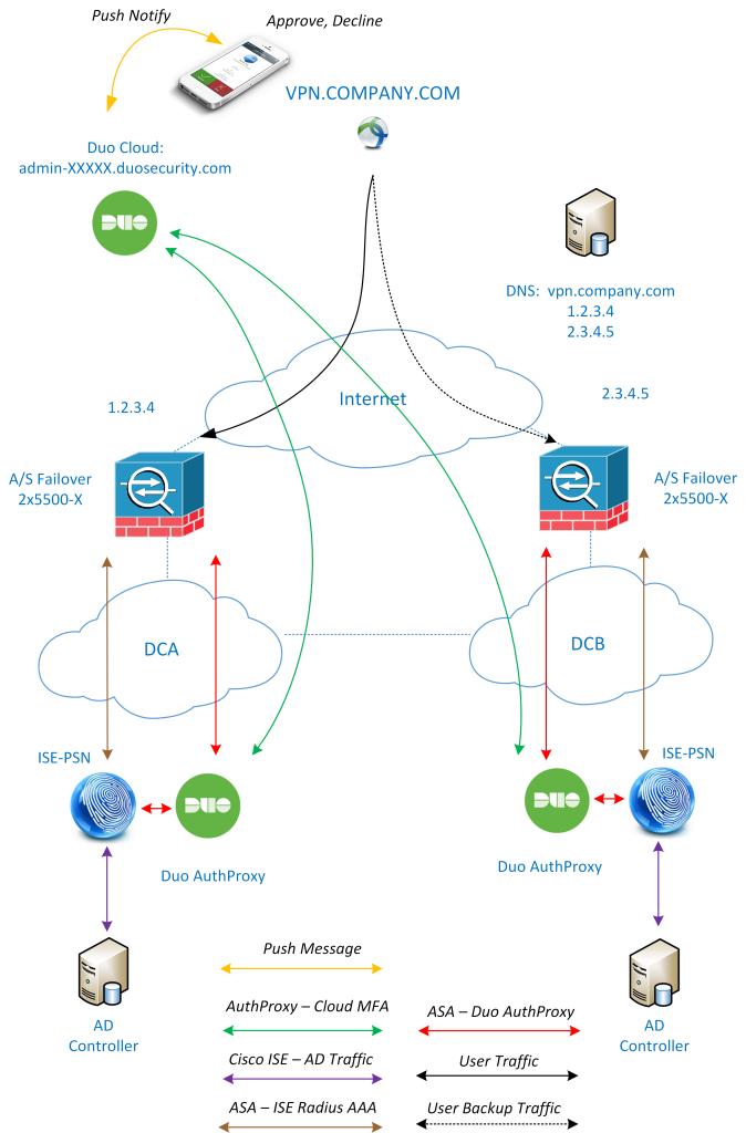 VPN Multi Factor Authentication idea traffic flow - Duo Security - Cisco ASA - Cisco ISE - VPN Remote Access