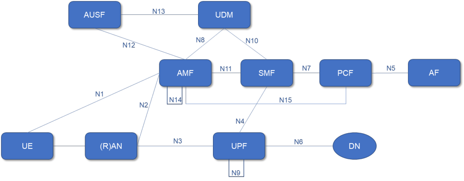5G System Architecture