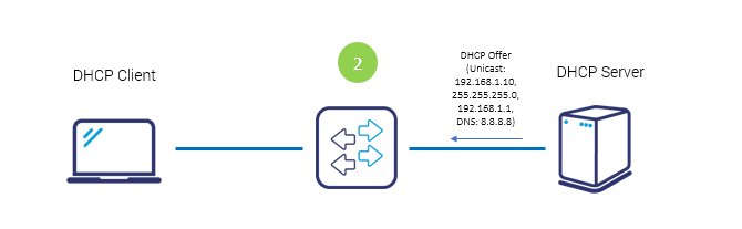 What is DHCP and how does it work? - Grandmetric