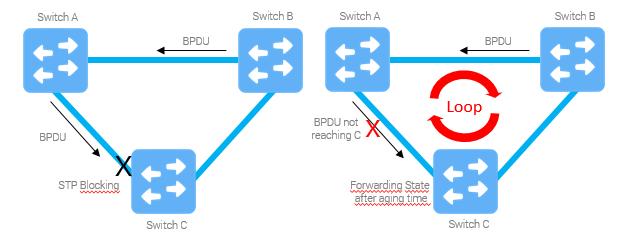 grandmetric.com Loop Guard Delays Packet Drops Service Unavailable