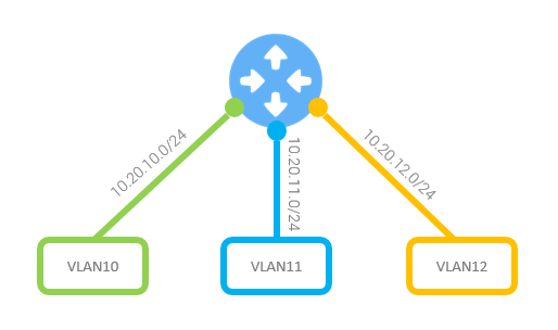 grandmetric.com LAN Segmentation What is VLAN