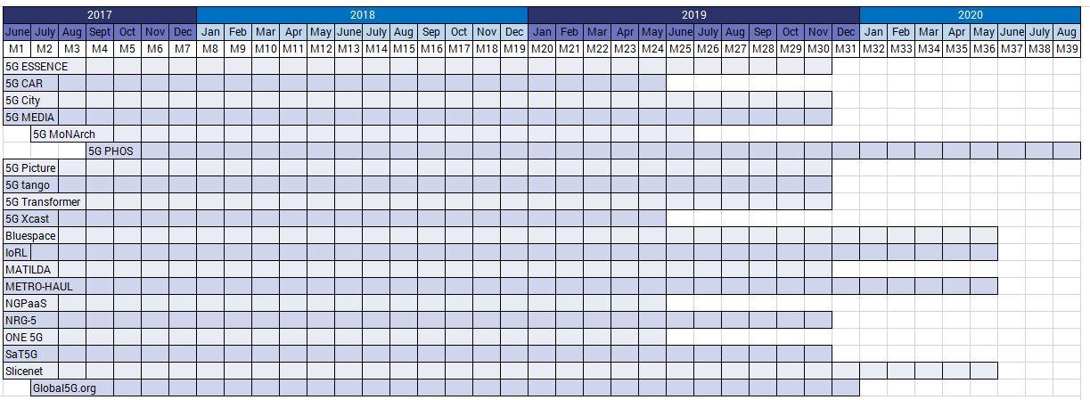 timeplan of 5G