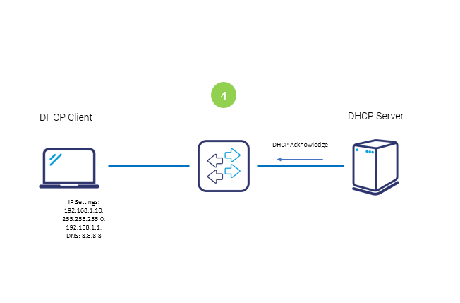 DHCP Acknowledge packet
