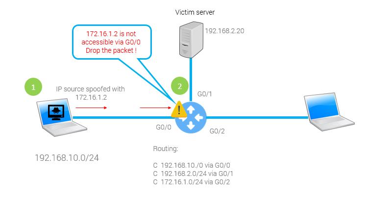 grandmetric.com uRPF Reverse patch forwarding