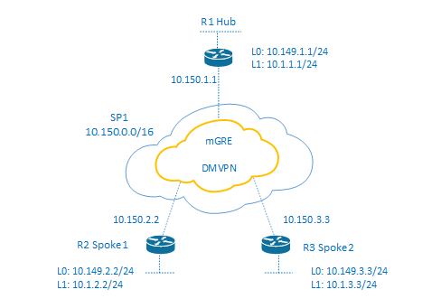 DMVPN Phase 3 EIGRP Hub - Spoke Example configuration