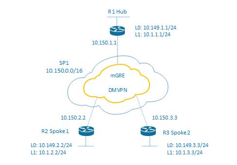 DMVPN Phase 2 EIGRP Hub - Spoke EXample configuration