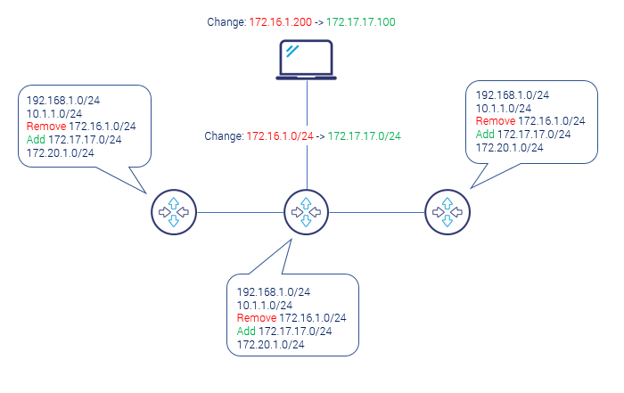 static routing problem