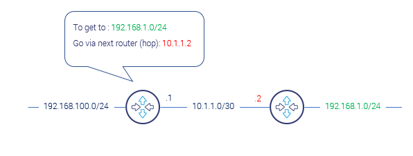 How to configure static routing