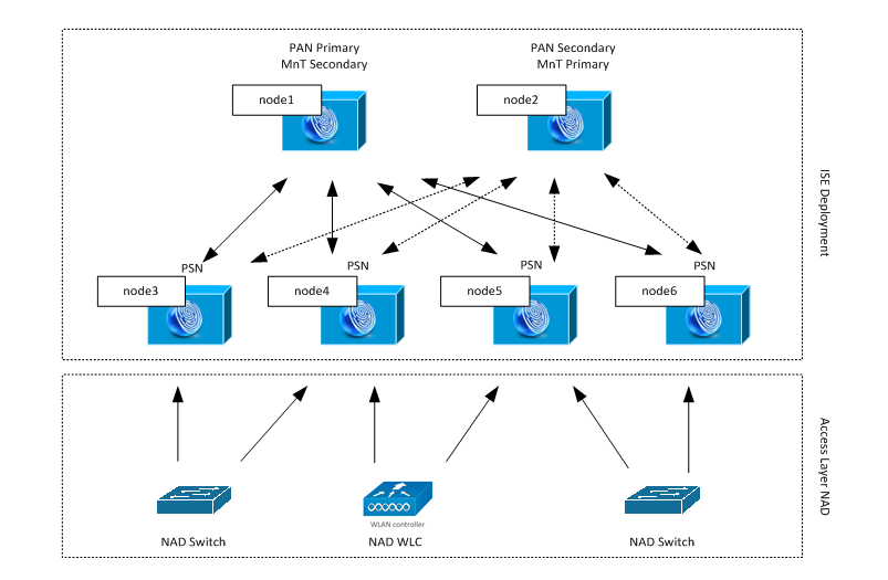 Cisco ISE Depolyment and NAD interaction