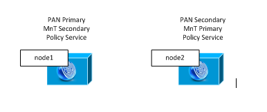 Cisco ISE Small Distributed Deployment