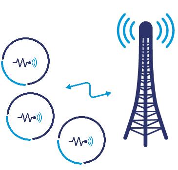 Low Power Wide Area Networks (LPWAN)