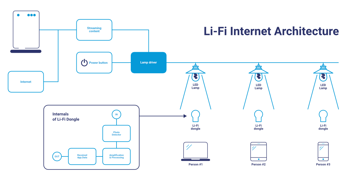 What is Light Fidelity (LiFi)?