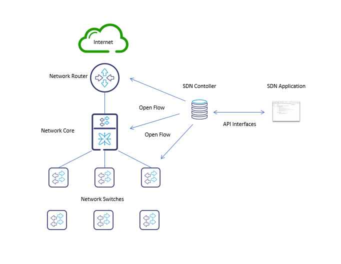 SDN Software Defined Network Architecture
