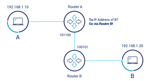 routing process