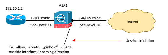 Cisco ASA: ACL - Grandmetric