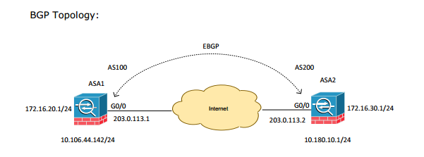 Cisco ASA: BGP routing - Grandmetric