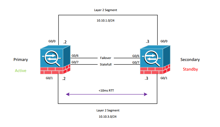 Cisco ASA Active Standby failover design - Grandmetric