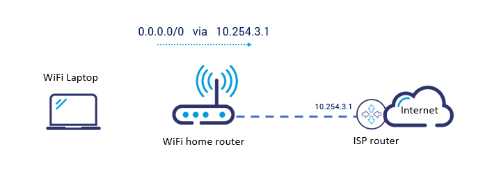 Home wifi router