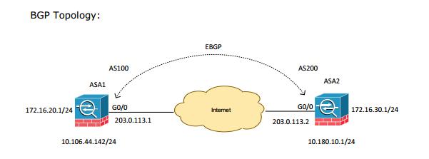 BGP routing on Cisco ASA