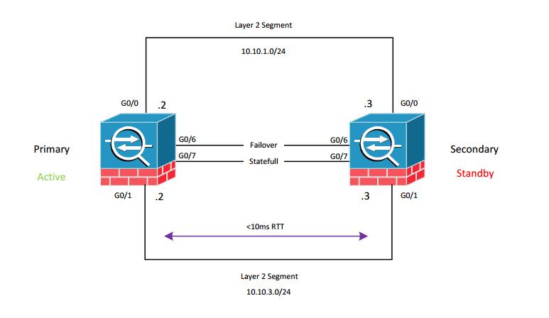 Cisco ASA Failover Active Standby
