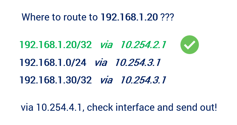 How does routing table works