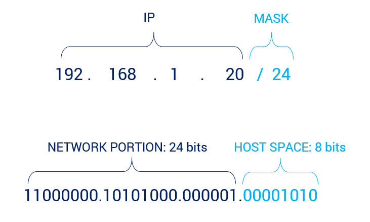 longest prefix match