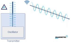 Where does wireless start