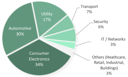 distribution of eSIM-enabled devices
