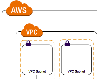 IPSec tunnel between Cisco IOS router and AWS VPC  Static