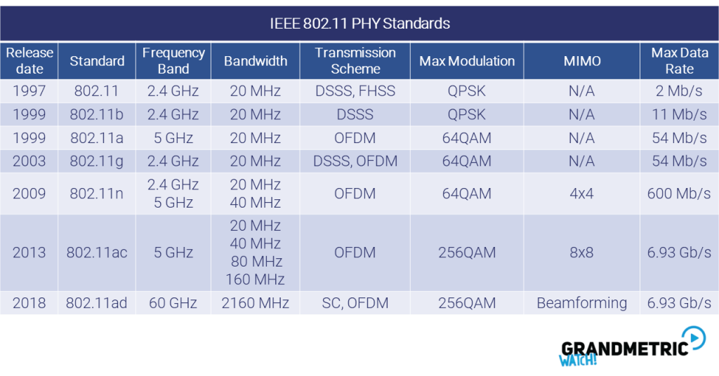 802.11 standards overview