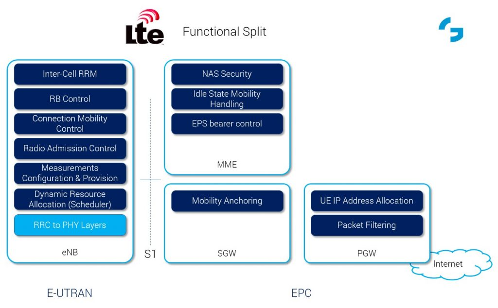 LTE Functional Split