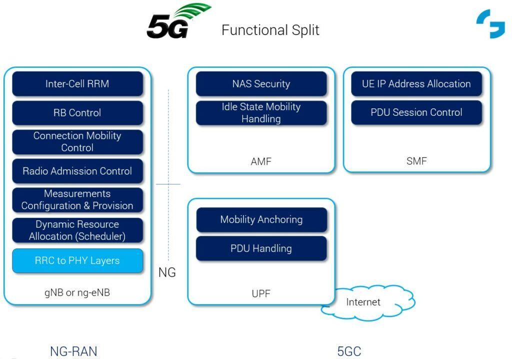 5G Functional Split