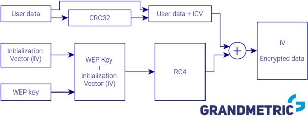 Wi-Fi Security WEP encryption scheme