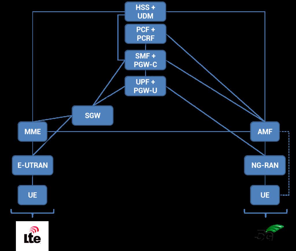 5G Interworking Architecture - Grandmetric