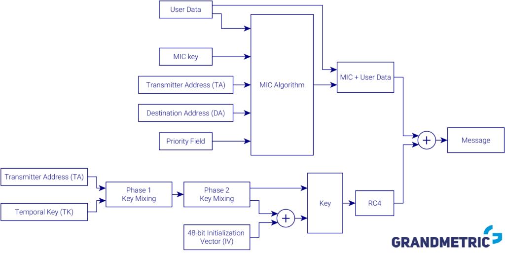 Wi-Fi Security WPA encryption scheme