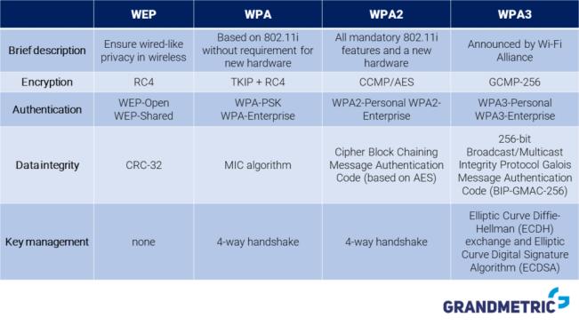 Wi-Fi Security algorithms comparison