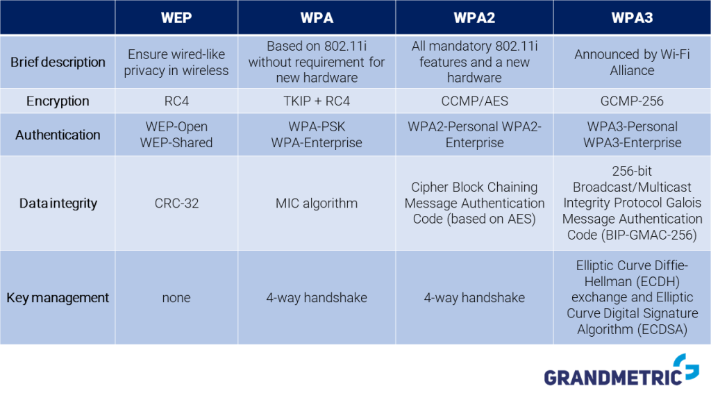 Wi-Fi Security algorithms comparison