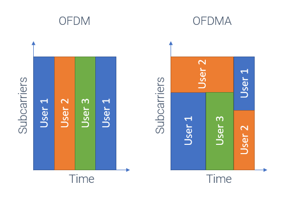 OFDM vs OFDMA