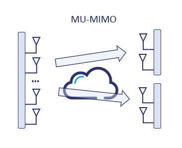 MU-MIMO