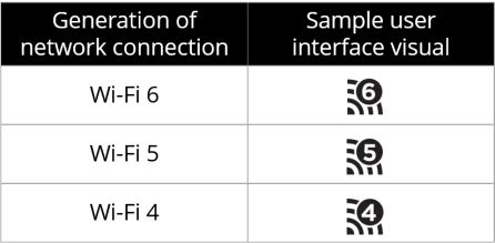 Wi-Fi Generations Icons
