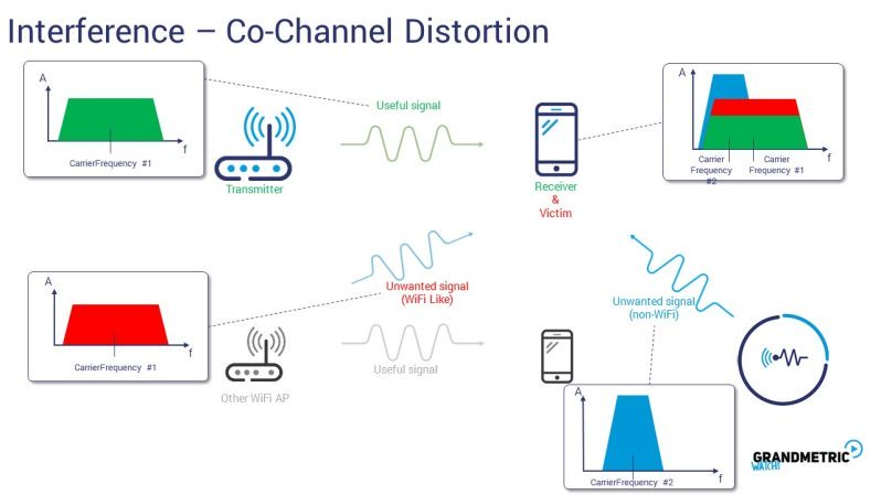 Interference Channel Disortion