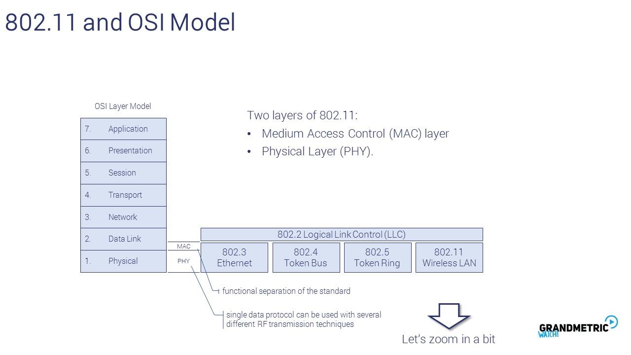 802.11 OSI Model