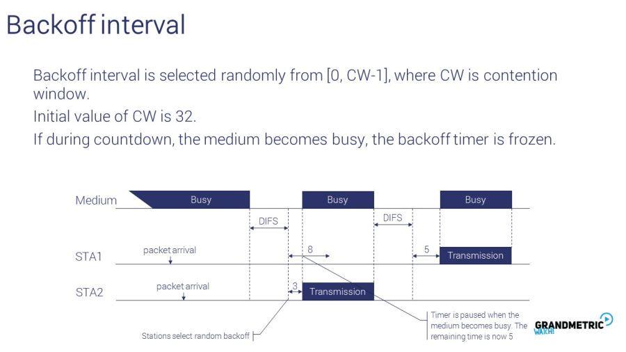 Backoff Interval 2