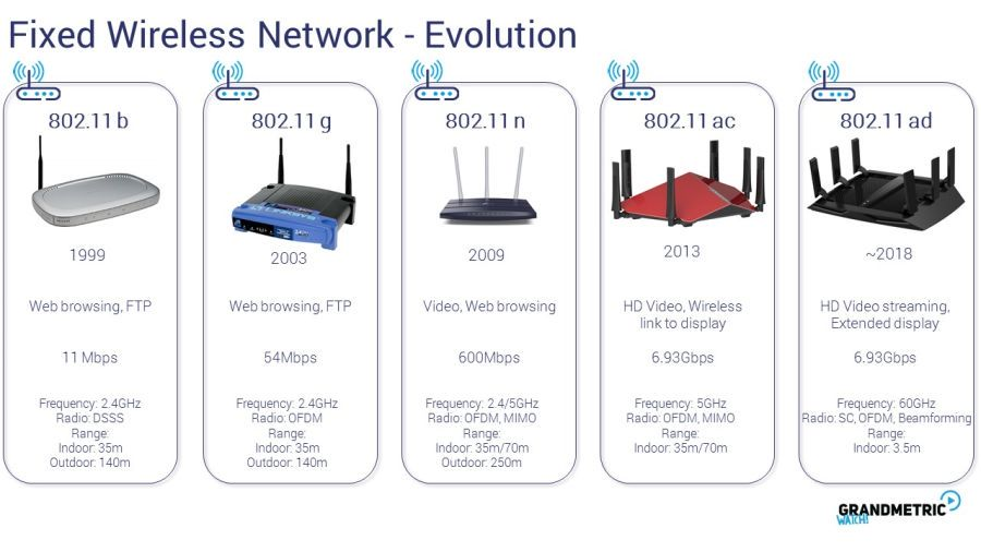 Fixed Wireless Network Evolution