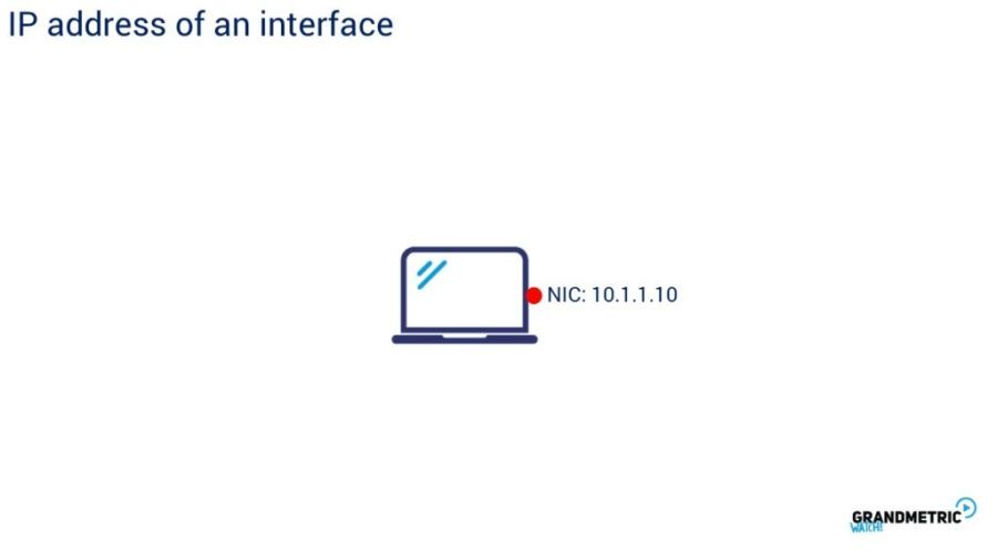 IP Address of an Interface