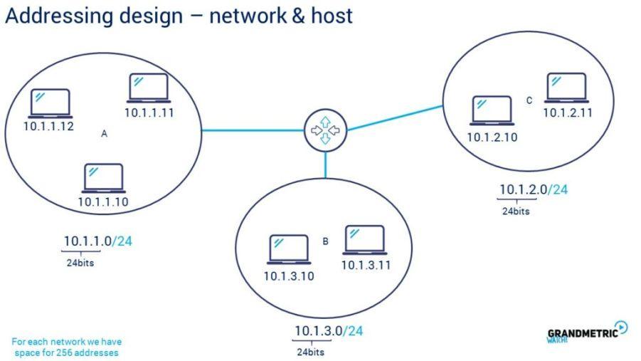 Addressing Design Network Host