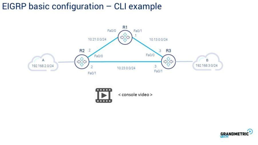 Basic Configuration CLI