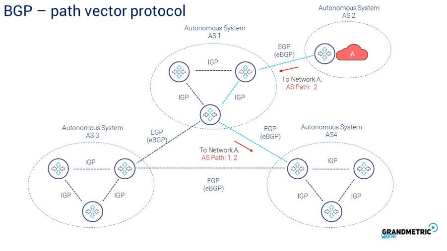 BGP Patch Vector Protocol
