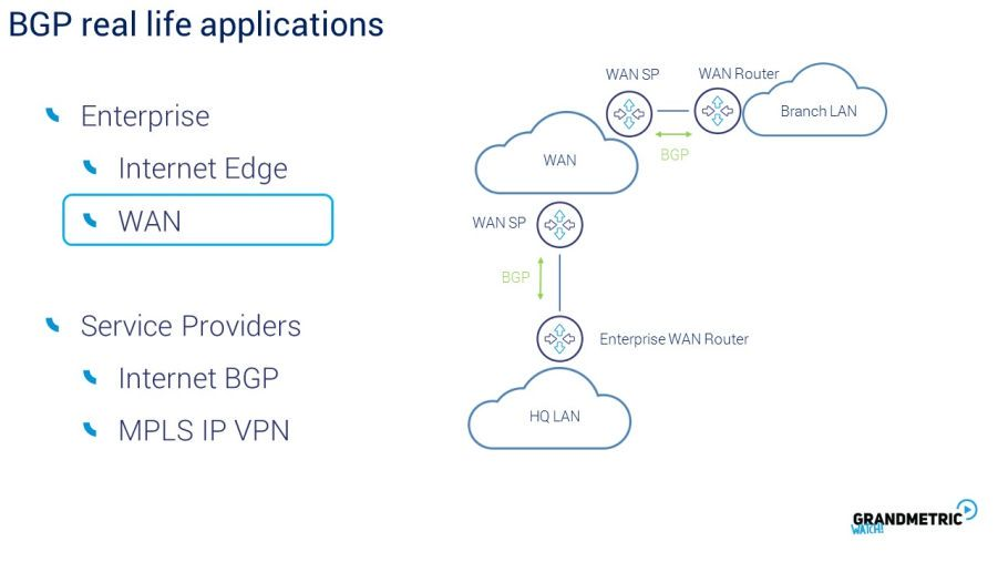 BGP Real Life Application
